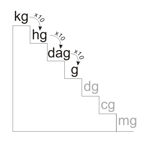 Kilograms (kg) to Grams (g) Conversion - YoosFuhl.com