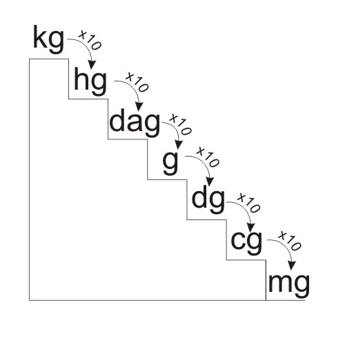 kg to milligram - metric staircase