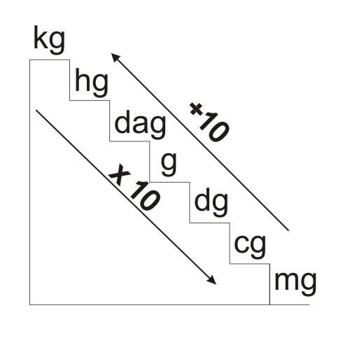 kilogram - conversion units